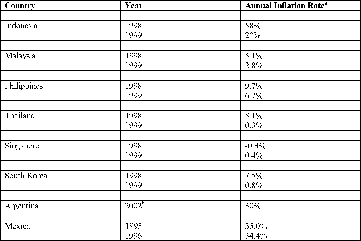 Sources of variations between the inflation rates of Korea