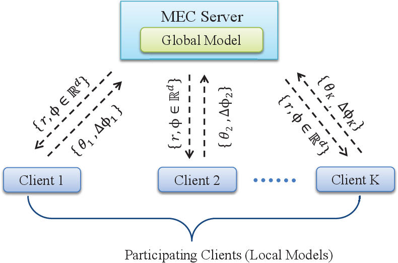 Figure 2 for A Crowdsourcing Framework for On-Device Federated Learning