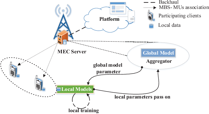 Figure 1 for A Crowdsourcing Framework for On-Device Federated Learning
