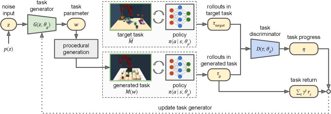 Figure 1 for Adaptive Procedural Task Generation for Hard-Exploration Problems