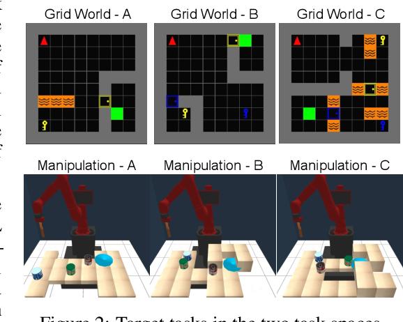 Figure 2 for Adaptive Procedural Task Generation for Hard-Exploration Problems