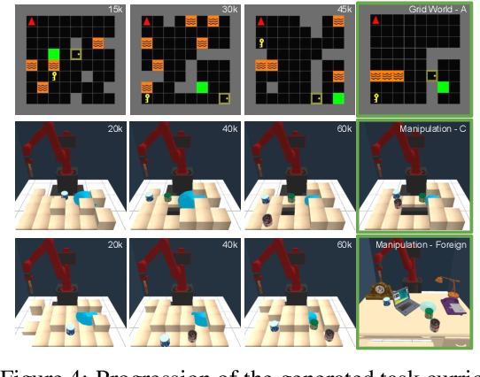 Figure 4 for Adaptive Procedural Task Generation for Hard-Exploration Problems