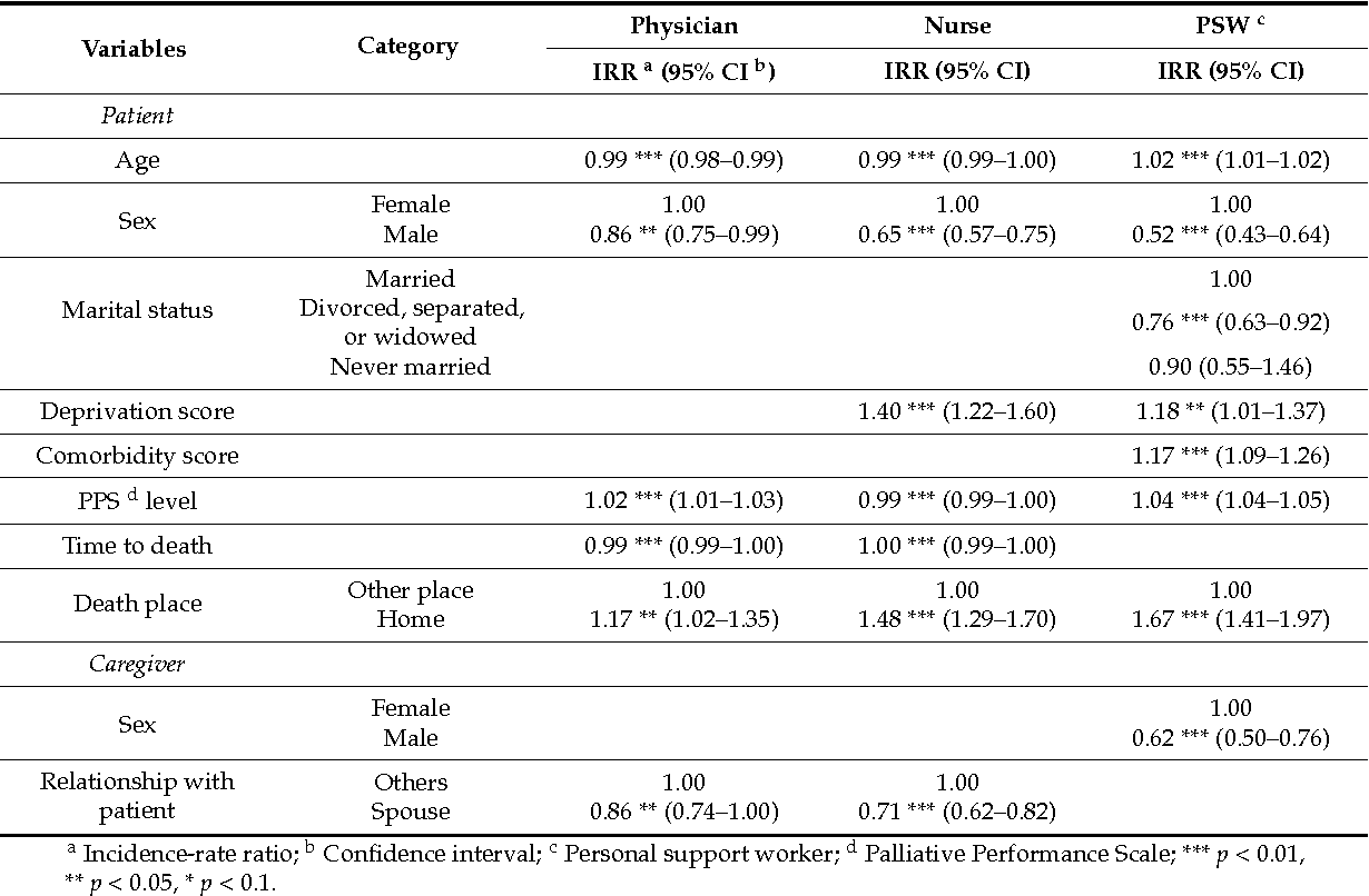 Socioeconomic Differences in and Predictors of Home-Based Palliative ...