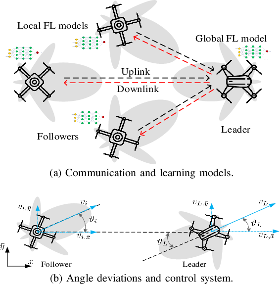 Figure 1 for Federated Learning in the Sky: Joint Power Allocation and Scheduling with UAV Swarms