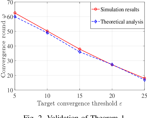 Figure 2 for Federated Learning in the Sky: Joint Power Allocation and Scheduling with UAV Swarms