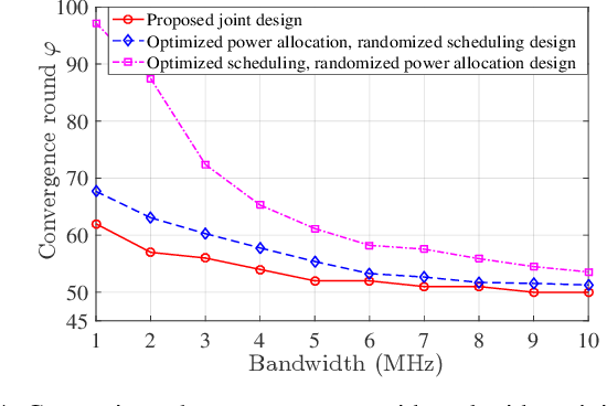 Figure 4 for Federated Learning in the Sky: Joint Power Allocation and Scheduling with UAV Swarms