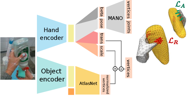 Figure 3 for Learning joint reconstruction of hands and manipulated objects