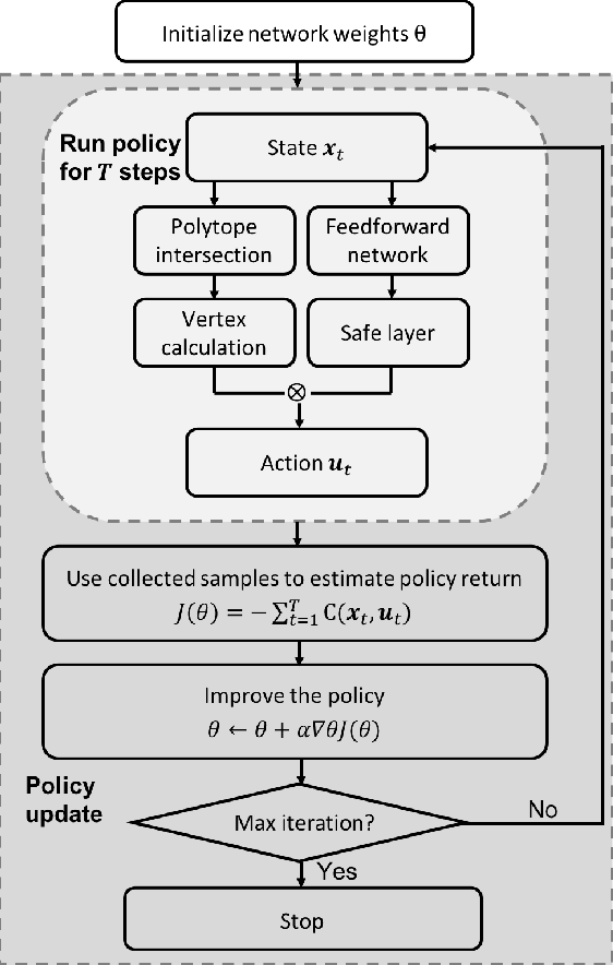 Figure 1 for Safe Reinforcement Learning of Control-Affine Systems with Vertex Networks