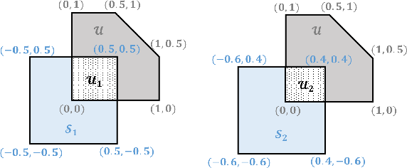 Figure 2 for Safe Reinforcement Learning of Control-Affine Systems with Vertex Networks