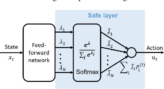 Figure 3 for Safe Reinforcement Learning of Control-Affine Systems with Vertex Networks