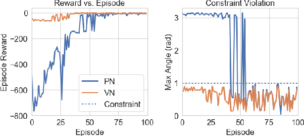 Figure 4 for Safe Reinforcement Learning of Control-Affine Systems with Vertex Networks