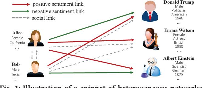 Figure 1 for SHINE: Signed Heterogeneous Information Network Embedding for Sentiment Link Prediction