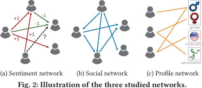 Figure 3 for SHINE: Signed Heterogeneous Information Network Embedding for Sentiment Link Prediction