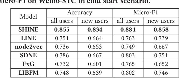 Figure 4 for SHINE: Signed Heterogeneous Information Network Embedding for Sentiment Link Prediction