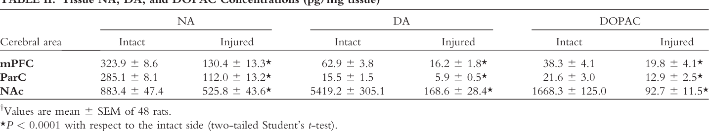 TABLE II. Tissue NA, DA, and DOPAC Concentrations (pg/mg tissue)y