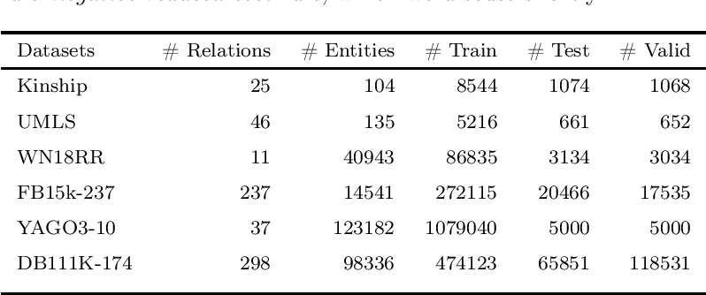 Figure 1 for LPRules: Rule Induction in Knowledge Graphs Using Linear Programming
