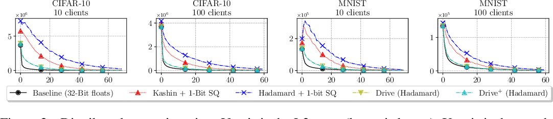 Figure 3 for DRIVE: One-bit Distributed Mean Estimation