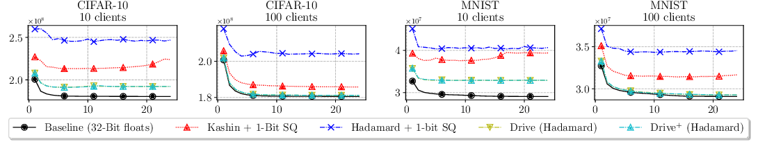 Figure 4 for DRIVE: One-bit Distributed Mean Estimation