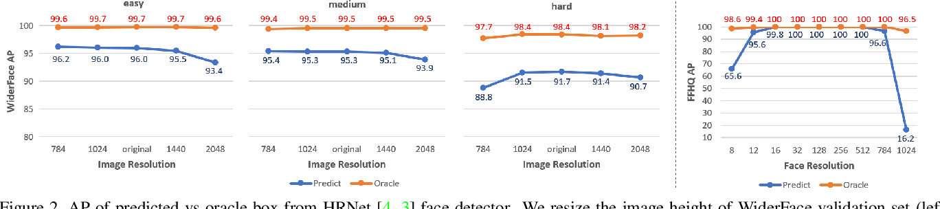 Figure 3 for CRFace: Confidence Ranker for Model-Agnostic Face Detection Refinement