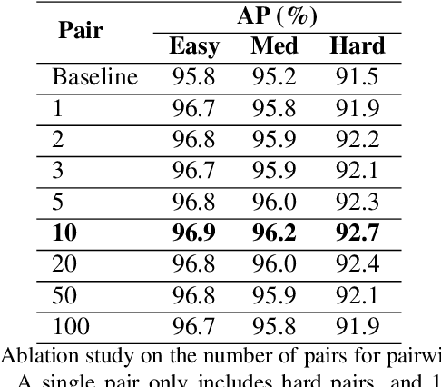 Figure 4 for CRFace: Confidence Ranker for Model-Agnostic Face Detection Refinement