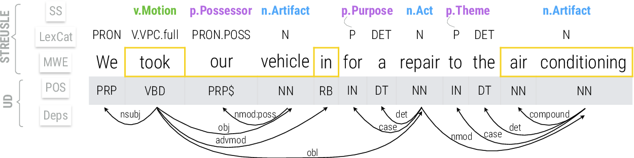 Figure 1 for Lexical Semantic Recognition