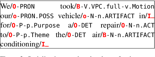 Figure 3 for Lexical Semantic Recognition