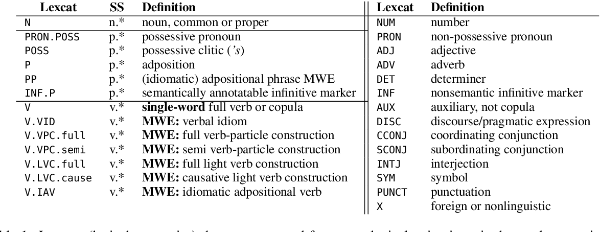 Figure 2 for Lexical Semantic Recognition