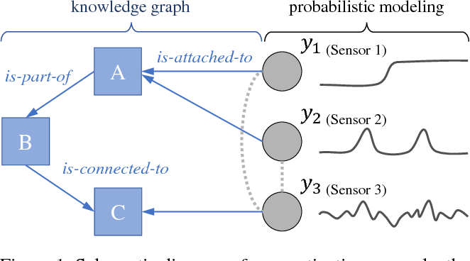 Figure 1 for Knowledge-Based Distant Regularization in Learning Probabilistic Models