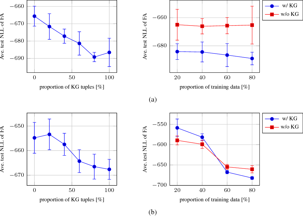 Figure 2 for Knowledge-Based Distant Regularization in Learning Probabilistic Models