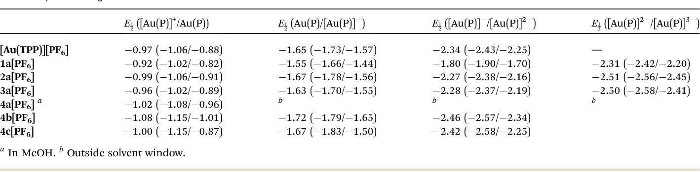 Figure 8 From Goldiii Tetraarylporphyrin Amino Acid Derivatives