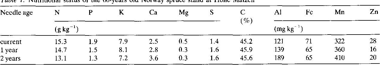 Table 1. Nutritional status of the 60-years old Norway spruce stand at Hohe Matzen
