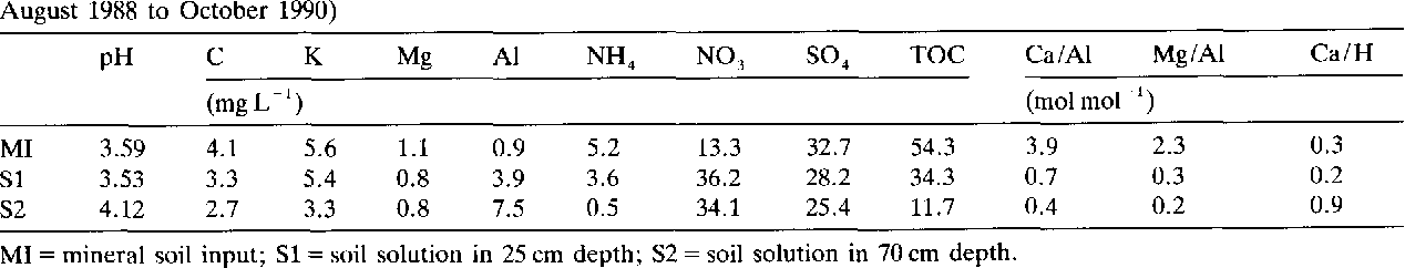Table 2. Element concentrations in mineral soil input and soil solution in 25 cm and 70 cm soil depth (mean values of the period August 1988 to October 1990)