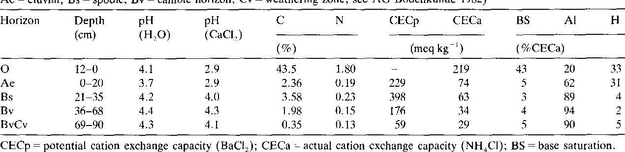 Table 3. Chemical parameters of the typic Dystrochrept derived from granite at the Hohe Matzen site (O = forest floor, Ae = eluvial, Bs = spodic, Bv = cambic horizon, Cv = weathering zone; see AG Bodenkunde 1982)