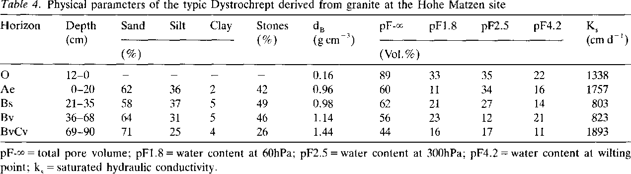 Table 4. Physical parameters of the typic Dystrochrept derived from granite at the Hohe Matzen site