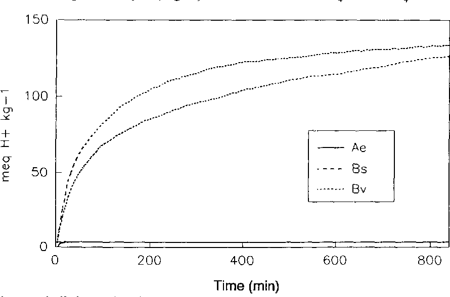 Fig. 2. Temporal proton buffering of the mineral soil horizons Ae, Bs and By (pH-stat.-titration with HCI, pH-level 3).