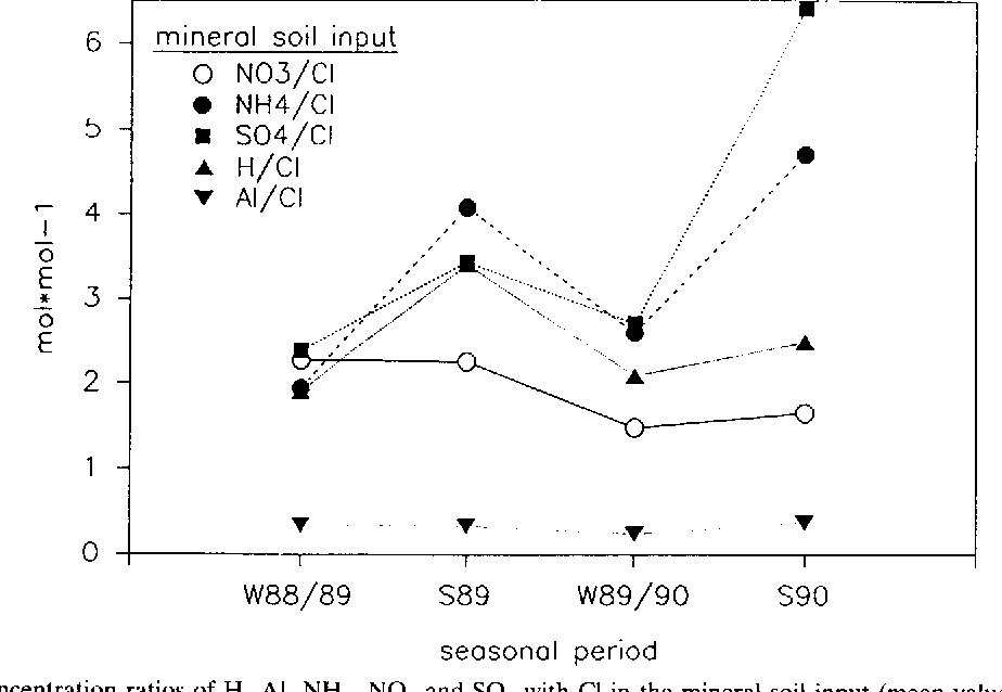 Fig. 3. Molar concentration ratios of H, A1, NH 4, NO 3 and SO 4 with CI in the mineral soil input (mean values of summer and winter, respectively).