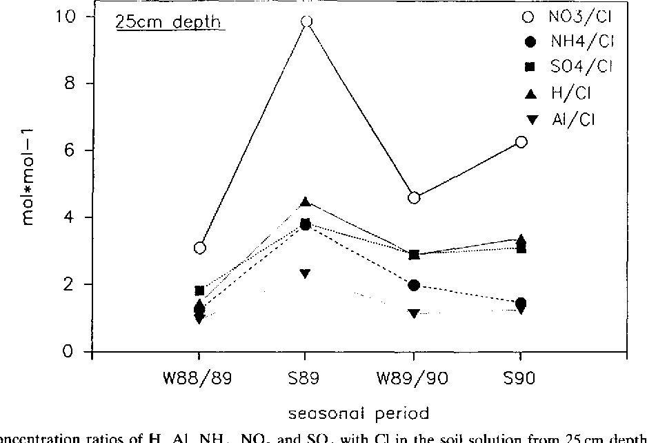 Fig. 4. Molar concentration ratios of H, AI, NH4, NO 3 and SO4 with CI in the soil solution from 25 cm depth (mean values of summer and winter, respectively).