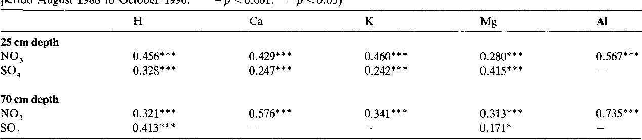 Table 5. Correlation coefficients between cation and anion concentrations in soil solution of the mineral soil (mean values for the period August 1988 to October 1990. *** =p < 0.001, * =p < 0.05)