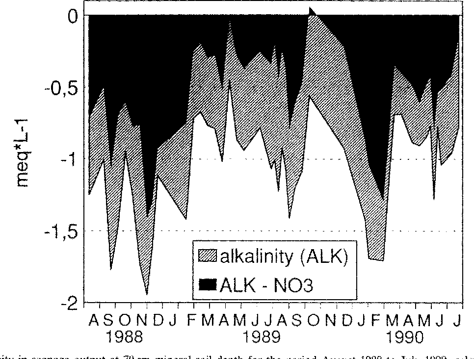 Fig. 5. Alkalinity in seepage output at 70 cm mineral soil depth for the period August 1988 to July 1990, calculated with and without NO3-concentrations.