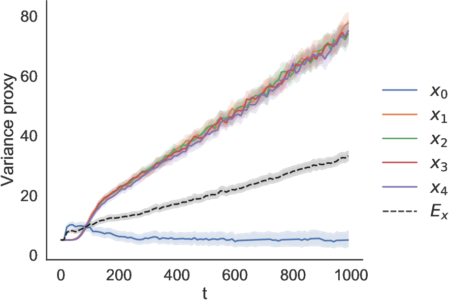 Figure 3 for Off-Policy Evaluation via Adaptive Weighting with Data from Contextual Bandits