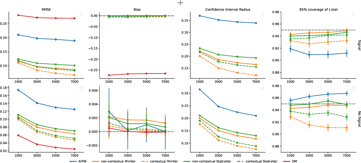 Figure 4 for Off-Policy Evaluation via Adaptive Weighting with Data from Contextual Bandits