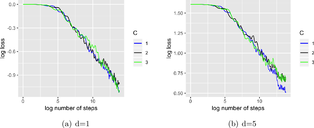 Figure 1 for A Fully Online Approach for Covariance Matrices Estimation of Stochastic Gradient Descent Solutions