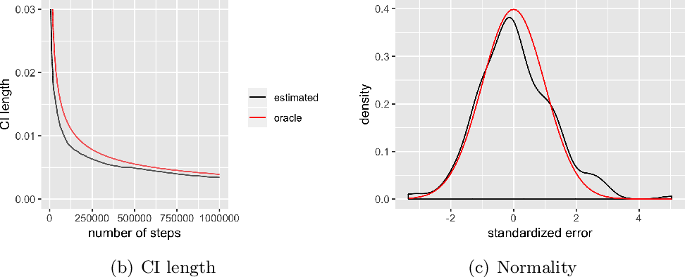 Figure 2 for A Fully Online Approach for Covariance Matrices Estimation of Stochastic Gradient Descent Solutions