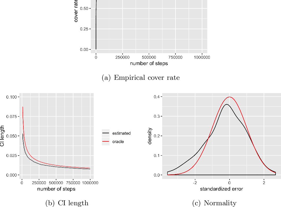 Figure 3 for A Fully Online Approach for Covariance Matrices Estimation of Stochastic Gradient Descent Solutions