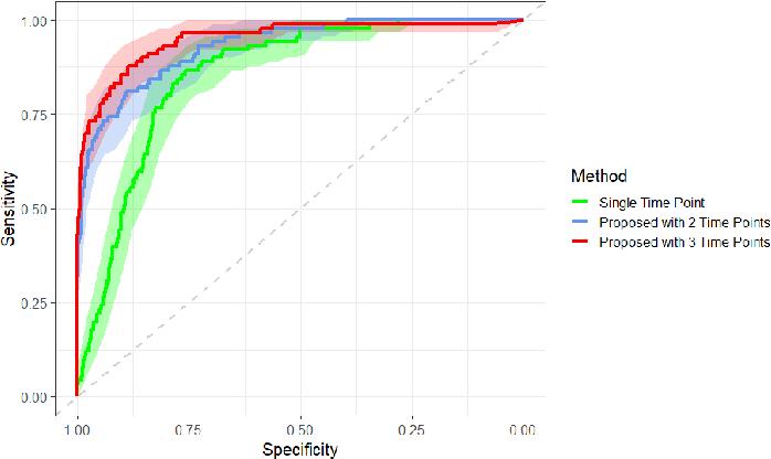 Figure 4 for Development and Validation of a Novel Prognostic Model for Predicting AMD Progression Using Longitudinal Fundus Images