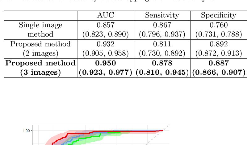Figure 2 for Development and Validation of a Novel Prognostic Model for Predicting AMD Progression Using Longitudinal Fundus Images