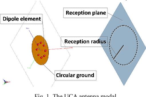 Excitation Tolerance Analysis of Uniform Circular Array