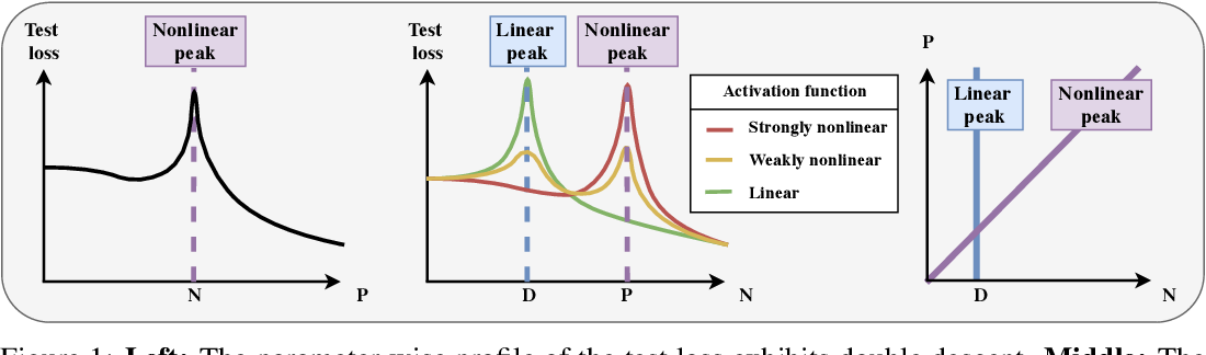 Figure 1 for Triple descent and the two kinds of overfitting: Where & why do they appear?