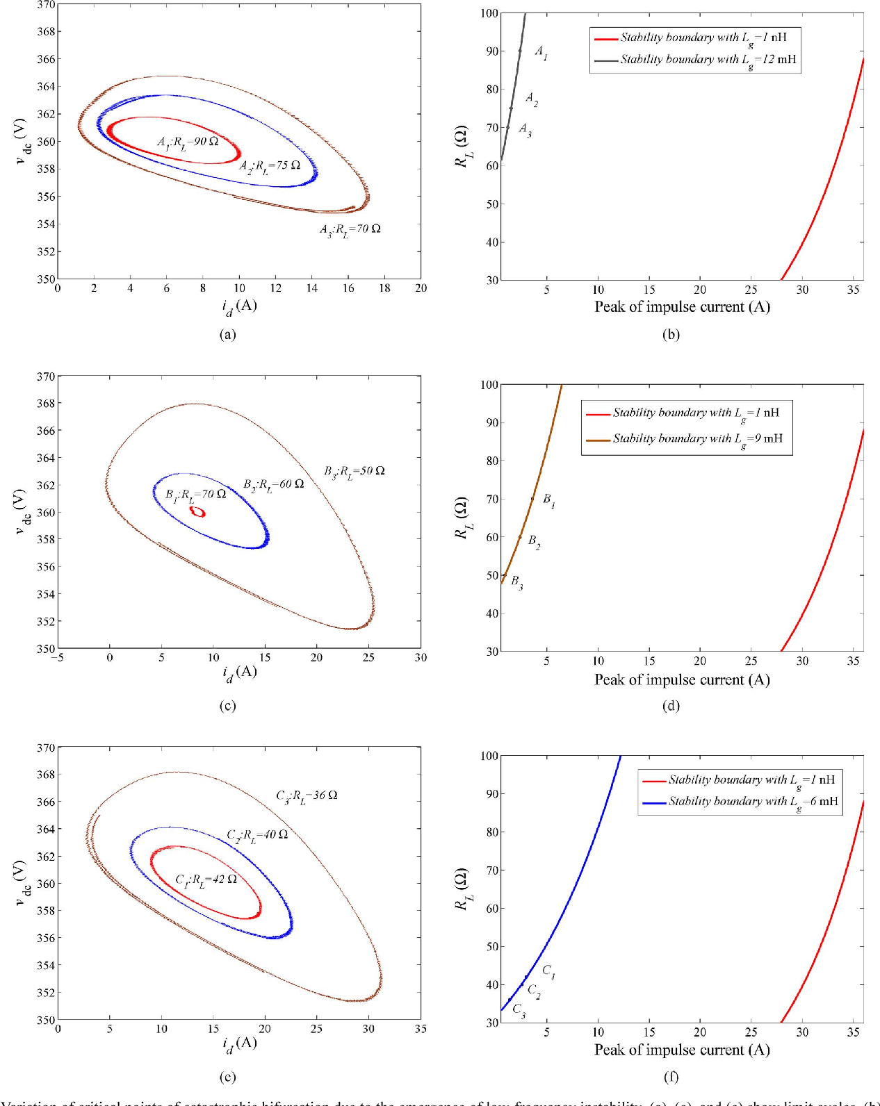 low frequency hopf bifurcation and its effects on stability margin Three-Phase Power Junction Box low frequency hopf bifurcation and its effects on stability margin in three phase pfc power supplies connected to non ideal power grid