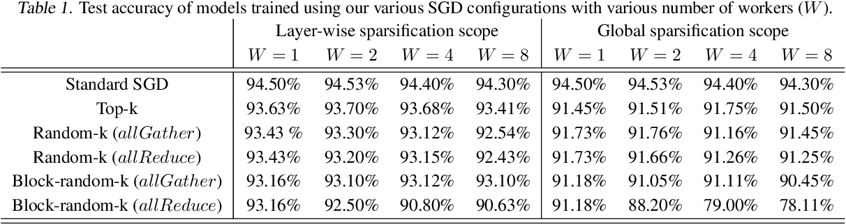 Figure 2 for Sparse Communication for Training Deep Networks